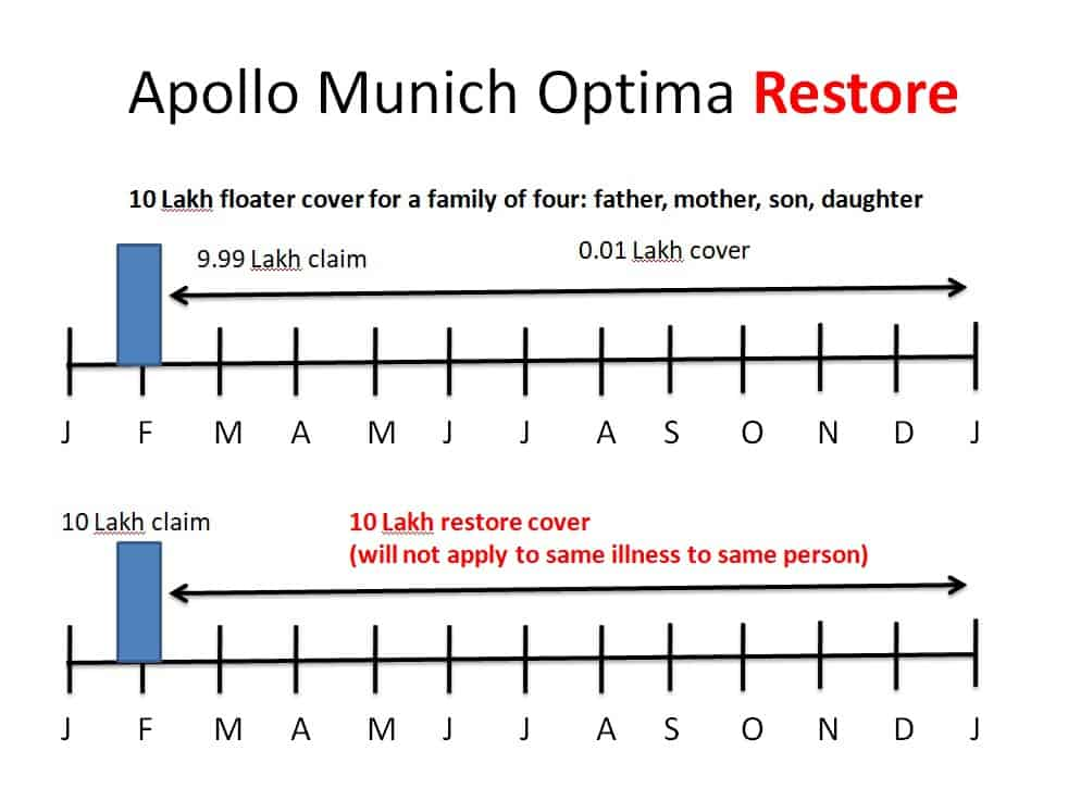 Apollo Munich Optima Restore Benefit Illustration