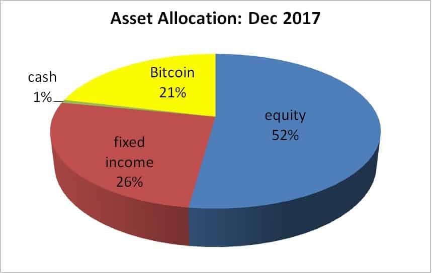 Bitcoin-asset-allocation-Dec-2017