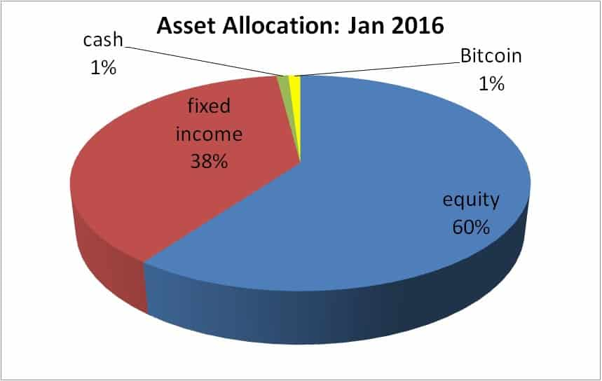 Cryptomania 2017 Dear Bitcoin Investor Beware Of Your Asset Allocation
