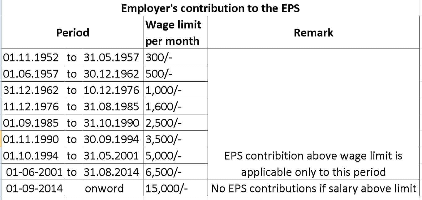 Table showing Wage Ceiling contributions to the EPS Pension Corpus