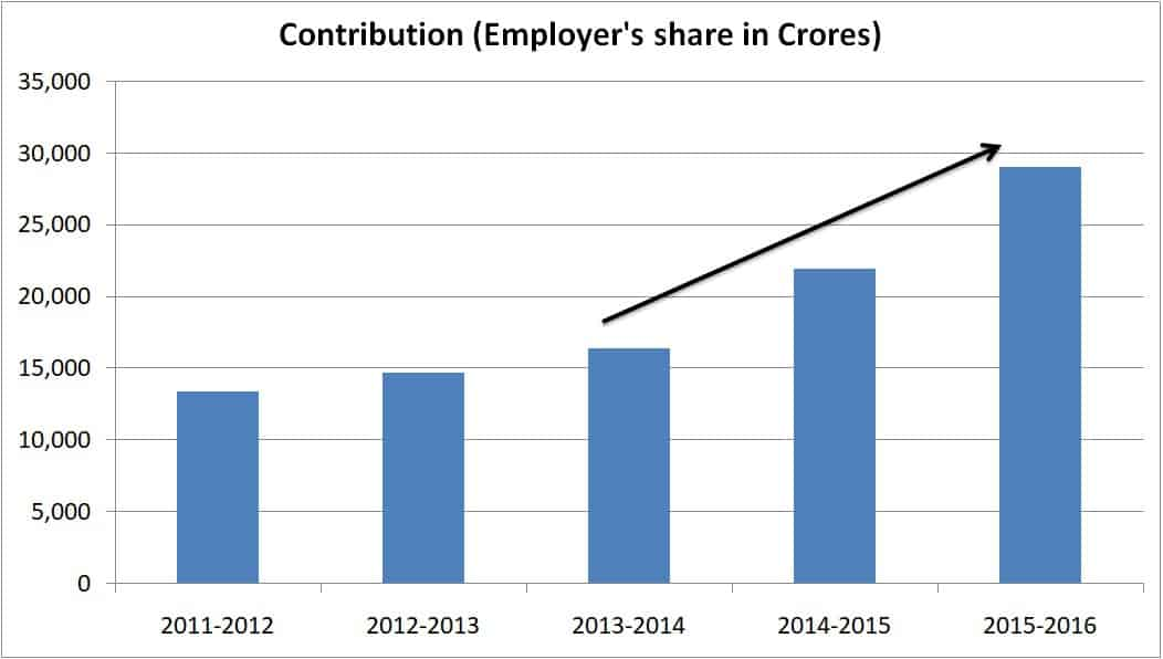Graph shows Employers contribution into the EPS fund.