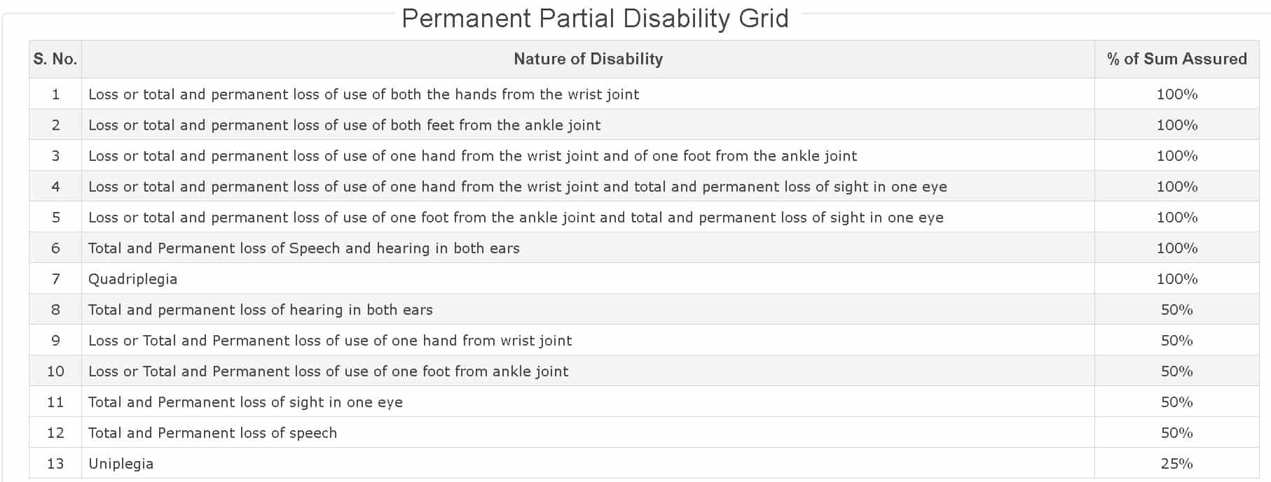Personal accident insurance policy: Permanent Partial Disability Grid of Max Bupa
