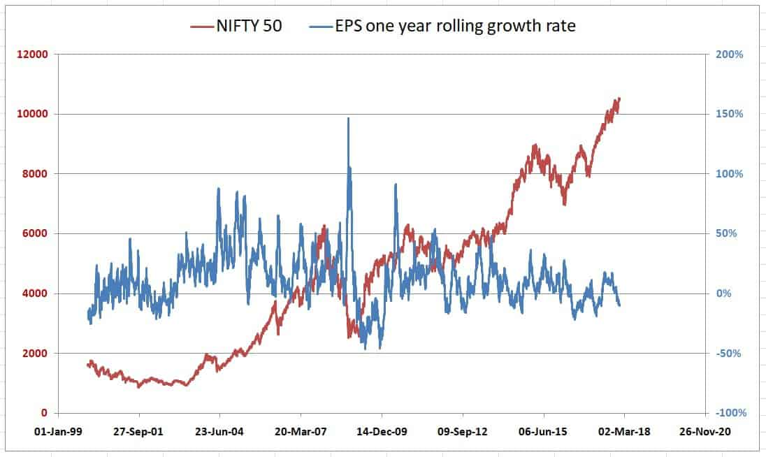 NIfty EPS - Ten years after the 2008 crash: the 1st market milestone of 2018