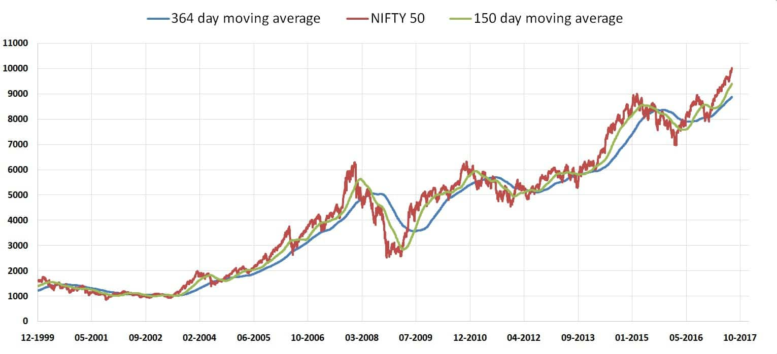 Nifty MVA 2 - Ten years after the 2008 crash: the 1st market milestone of 2018