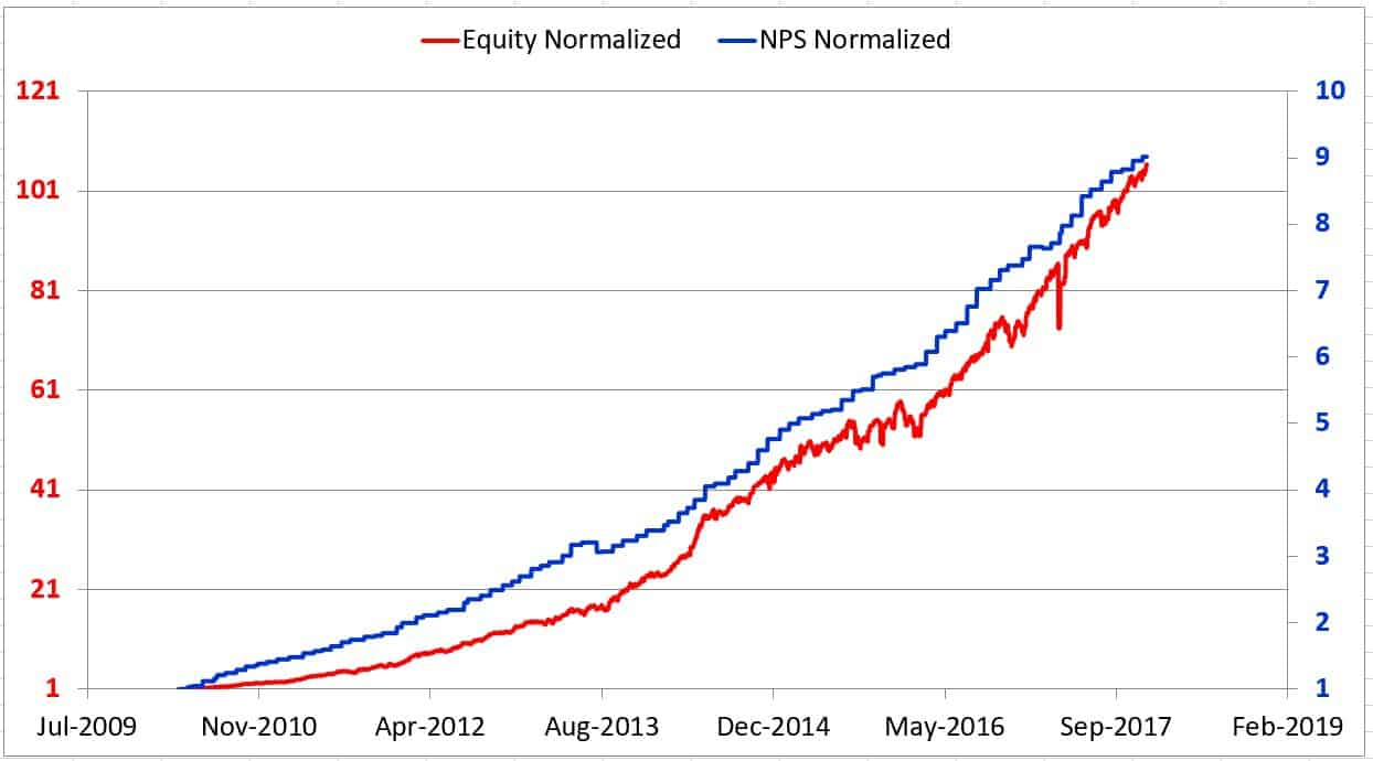 With NPS Reitrement equity portfolio Dec 2017 - My personal financial audit 2017