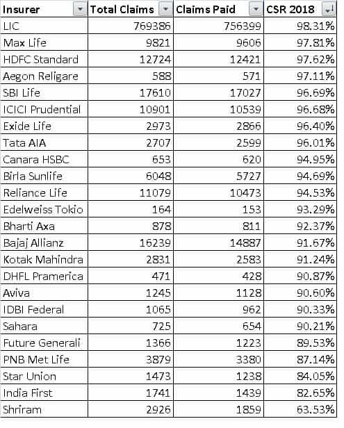 IRDA Claim settlement ratio 2016-2017