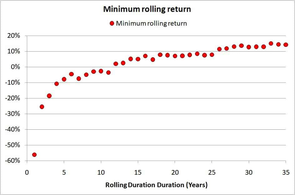 Sensex Returns 5 - Sensex Charts 35 year returns analysis - stock market returns vs risk distribution