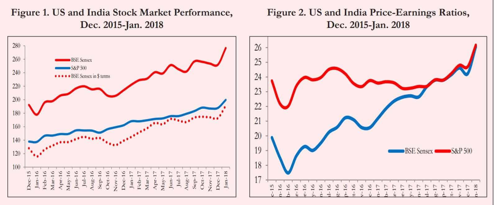economic survey 2017-2018 US and Indian stock markets
