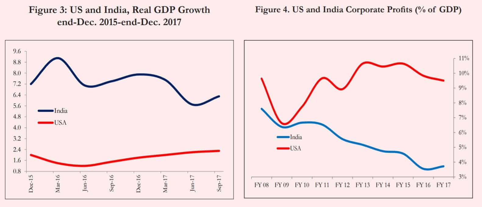 us and Indian economic growth