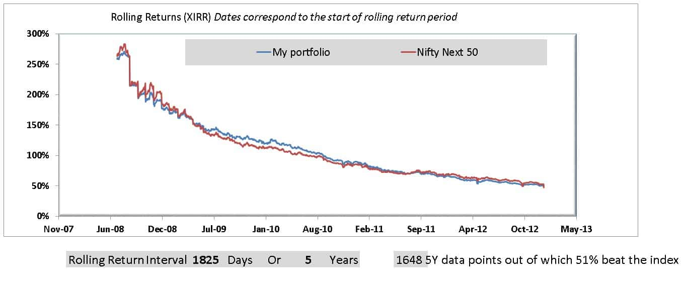 portfolio 5Y rolling return - This is my portfolio vs Sensex, Nifty Next 50: Want to Check yours?