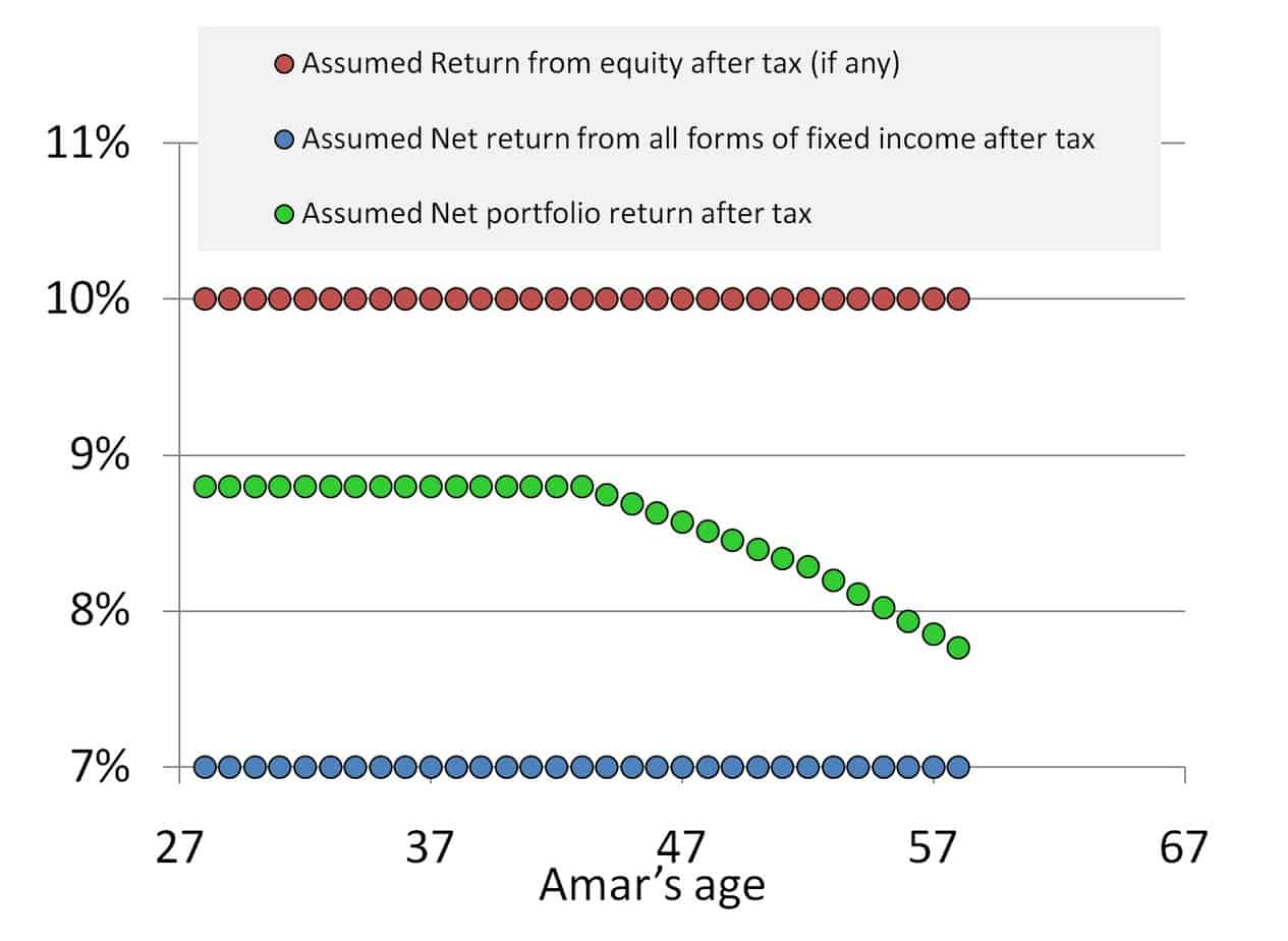 retirement income plan: how portfolio returns change with time.