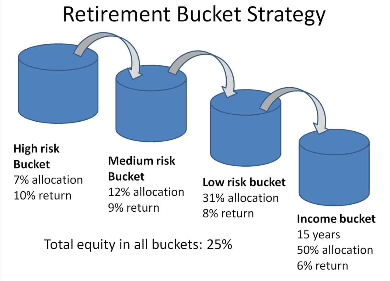 retirement income strategy with buckets