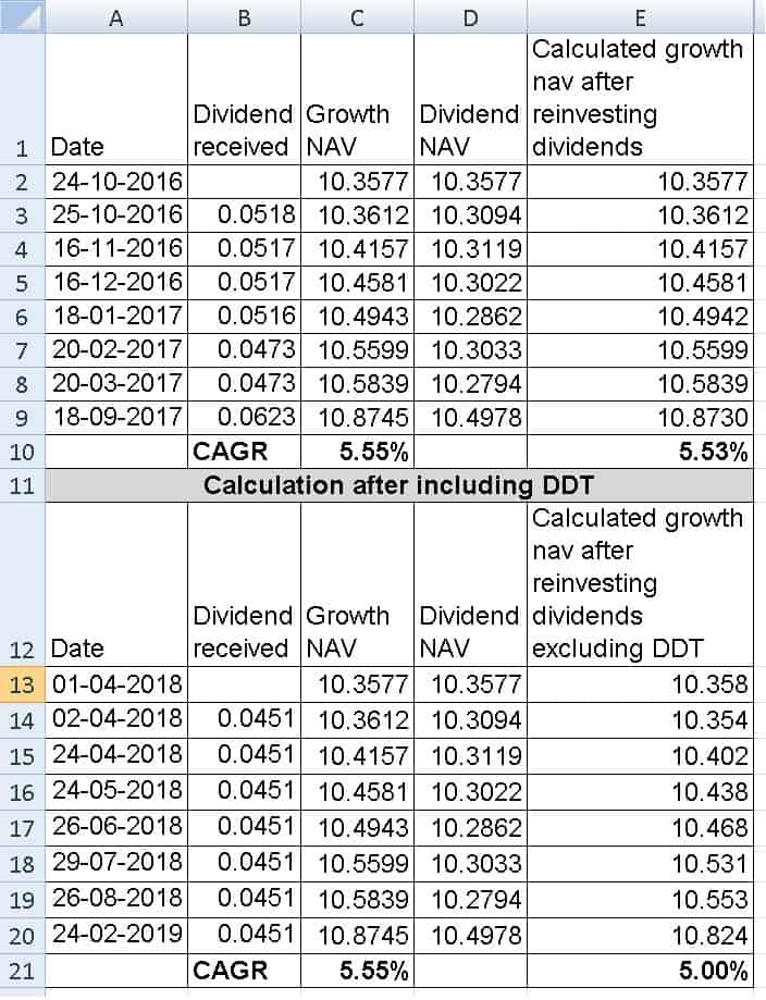 Debt DDT 4 - How tax (DDT) affects mutual fund dividends and lowers return (examples)