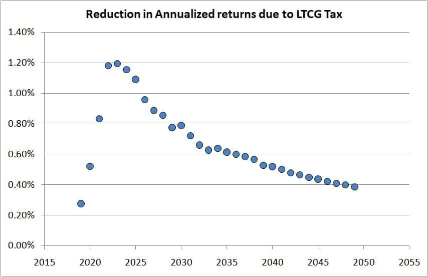 Reduction in returns due to Long-term capital gains tax on Equity