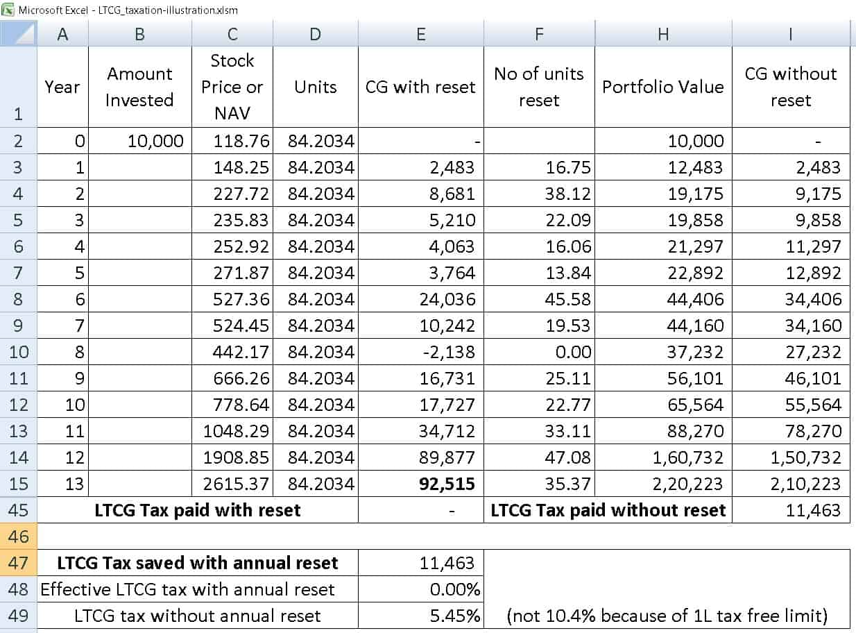 ltcg tax saving seq 1 - Should I book profits each year to lower Equity LTCG Tax?