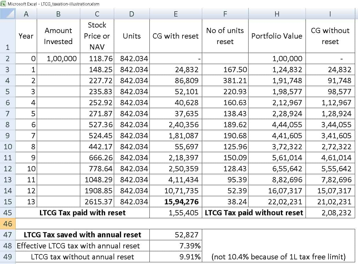 ltcg tax saving seq 2 - Should I book profits each year to lower Equity LTCG Tax?