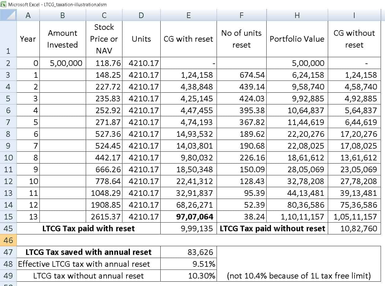 ltcg tax saving seq 3 - Should I book profits each year to lower Equity LTCG Tax?