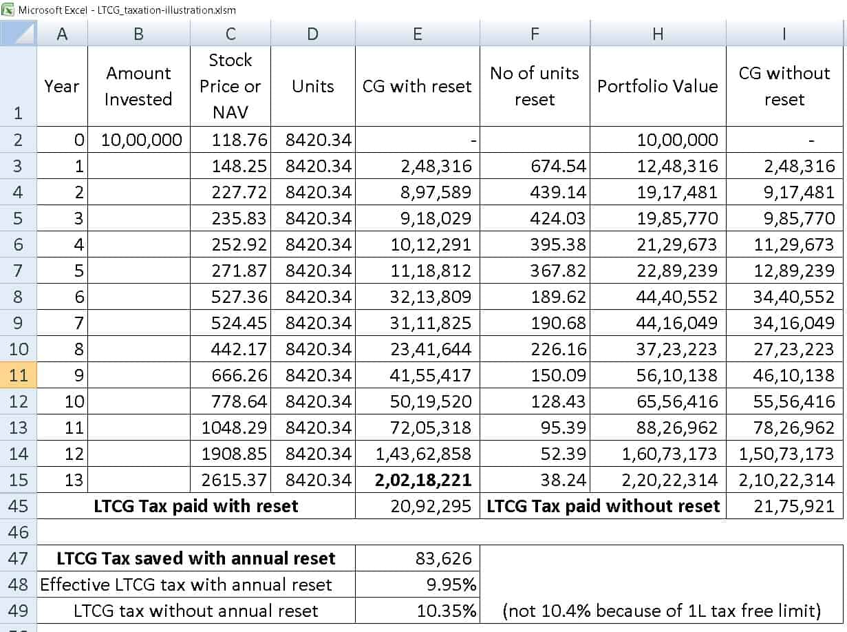 ltcg tax saving seq 4 - Should I book profits each year to lower Equity LTCG Tax?