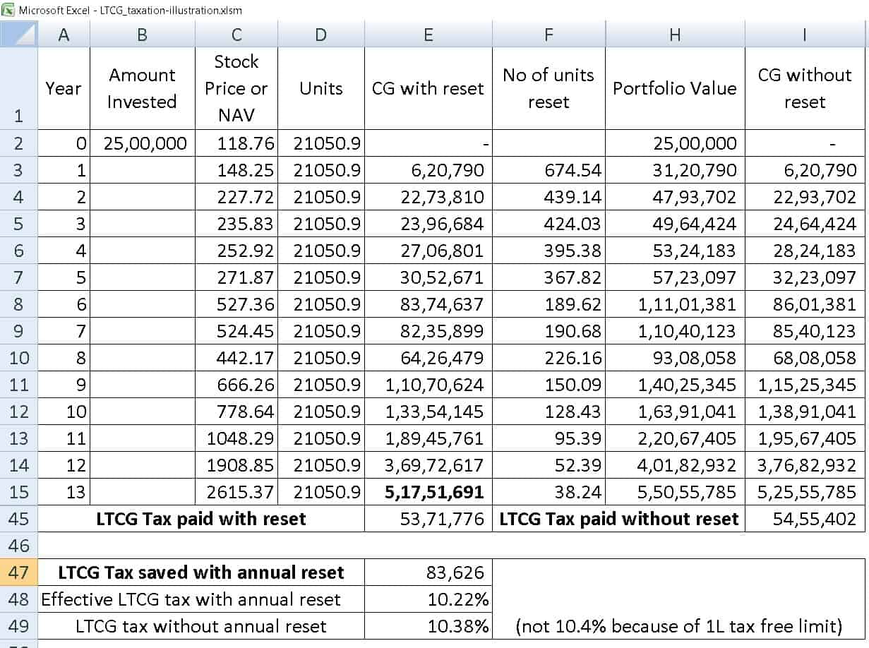 ltcg tax saving seq 5 - Should I book profits each year to lower Equity LTCG Tax?