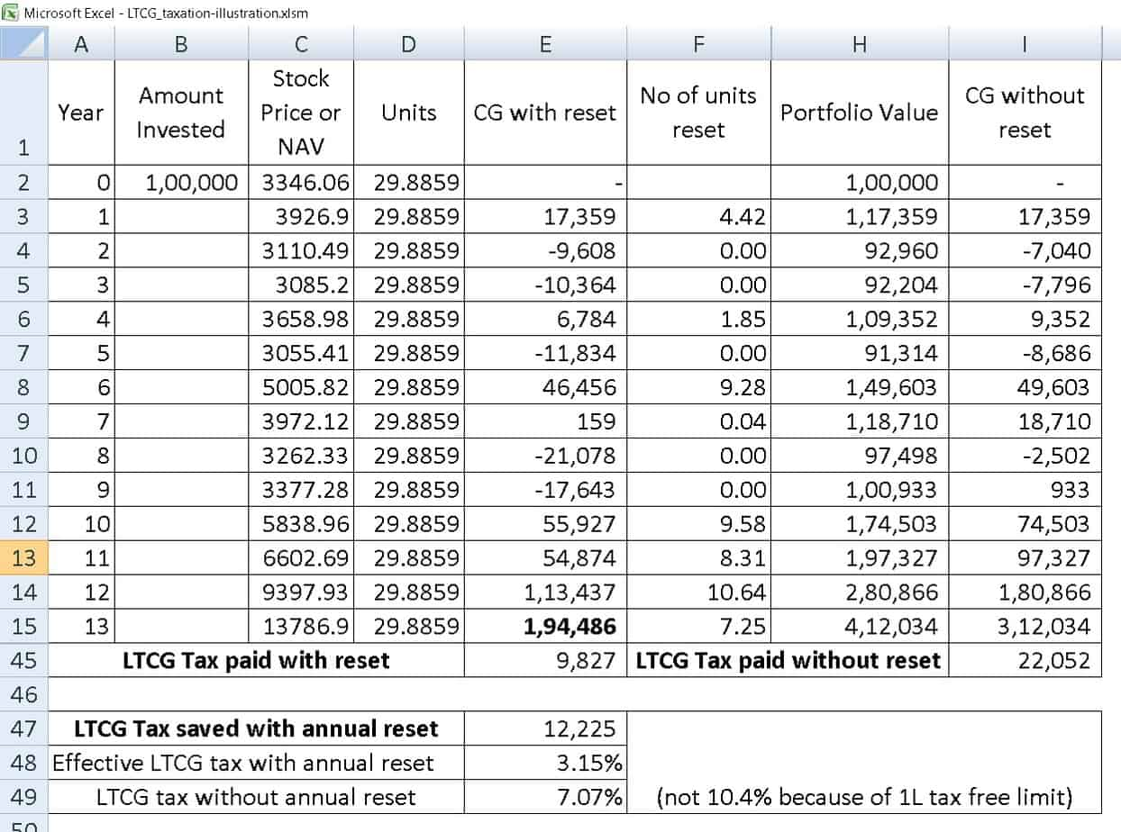 ltcg tax saving seq 6 - Should I book profits each year to lower Equity LTCG Tax?