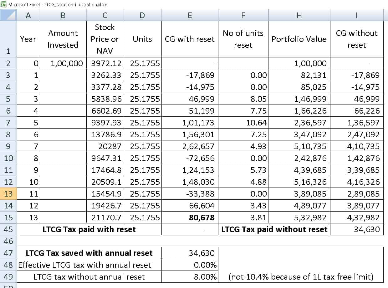 ltcg tax saving seq 7 - Should I book profits each year to lower Equity LTCG Tax?