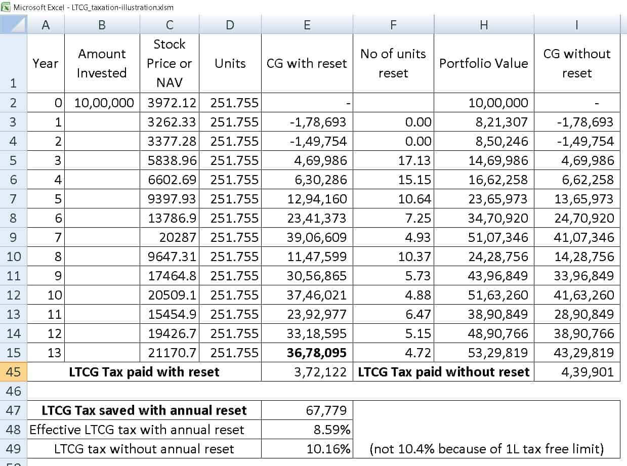 ltcg tax saving seq 8 - Should I book profits each year to lower Equity LTCG Tax?