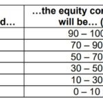 Want to time the market with Nifty PE? Learn from Franklin Dynamic PE Fund