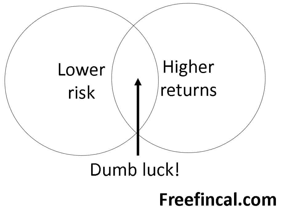 Market timing works but not as often as we want it to!
