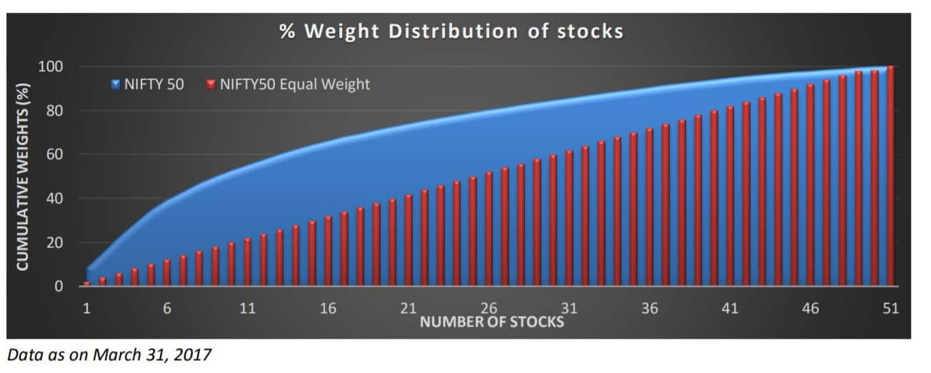 Nifty 50 Equal Weight Index vs Nifty 50: Does equal weight