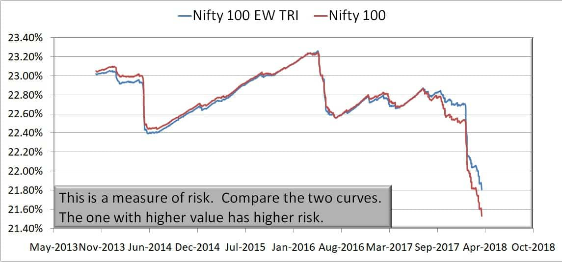 Nifty 100 EW 10Y risk - Nifty 50 Equal Weight Index vs Nifty 50: Does equal weight result in more returns?