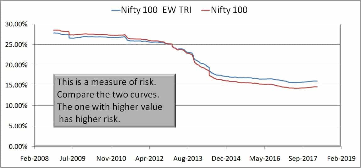 Nifty 100 EW 5Y risk - Nifty 50 Equal Weight Index vs Nifty 50: Does equal weight result in more returns?