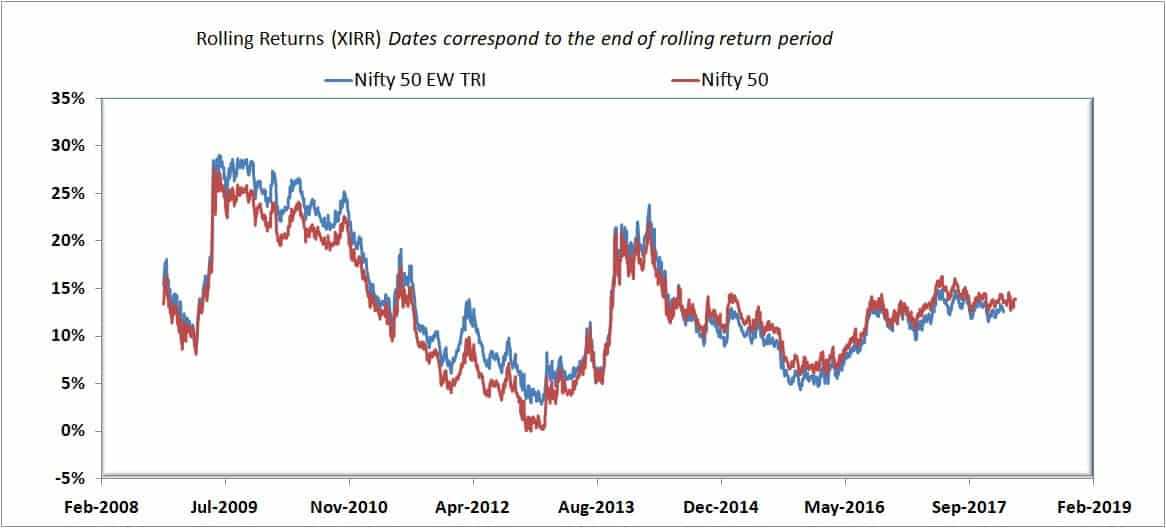 Nifty 50 Equal Weight Index rolling return over 5 years