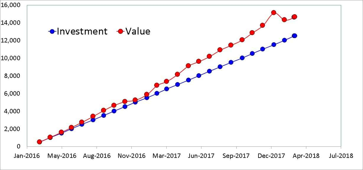 Sundaram 4 - Lessons from my SIP in Sundaram Select Midcap Fund