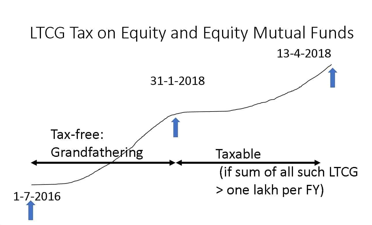 Equity-LTCG-tax-with-grandfathering-example-1