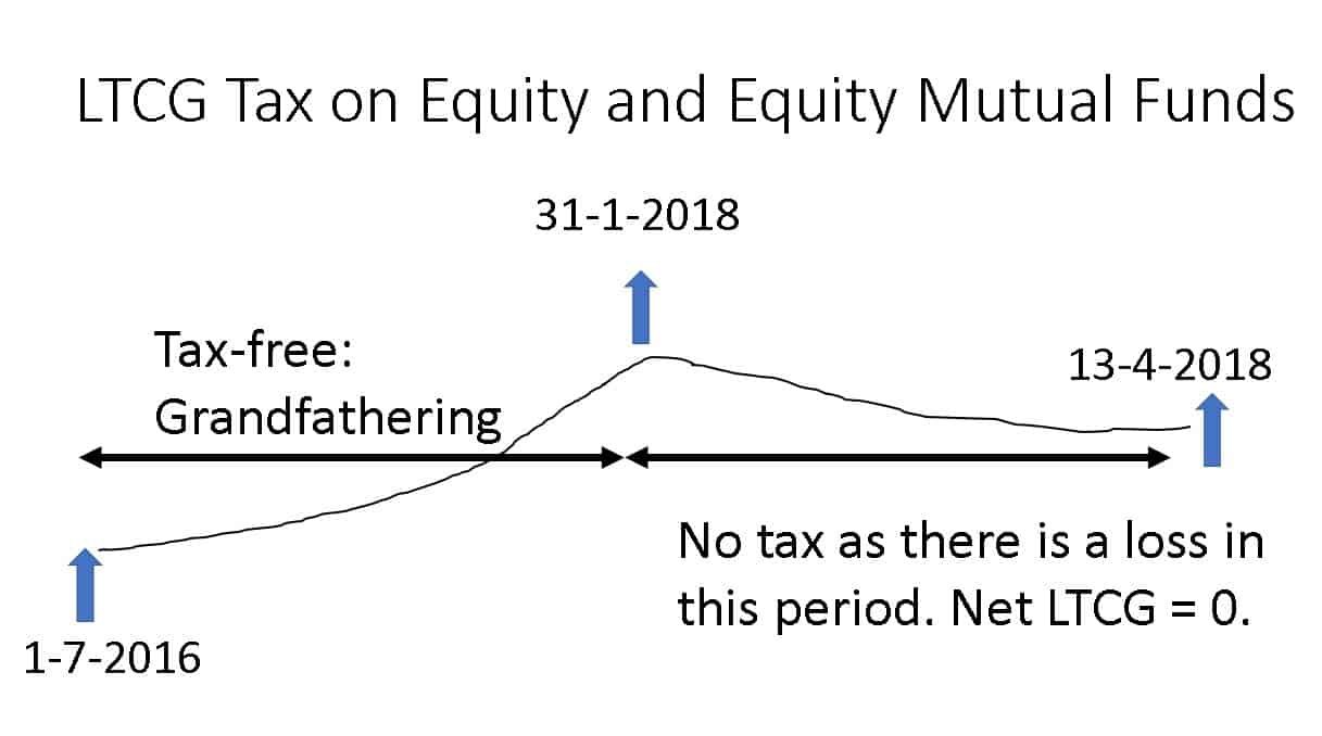 Equity-LTCG-tax-with-grandfathering-example-2
