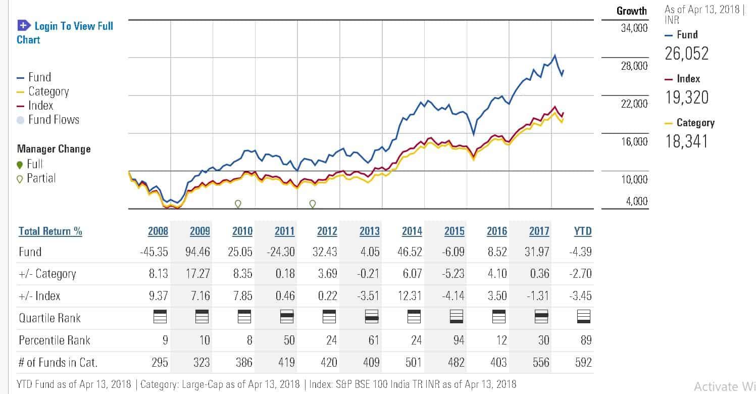 Exit HDFC Top 200 because now HDFC top 100 2 - Should I Exit HDFC Top 200 Since it has now become HDFC Top 100?