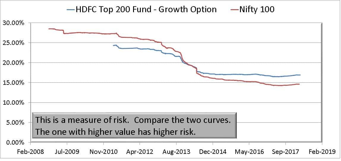 Exit HDFC Top 200 because now HDFC top 100 5 - Should I Exit HDFC Top 200 Since it has now become HDFC Top 100?