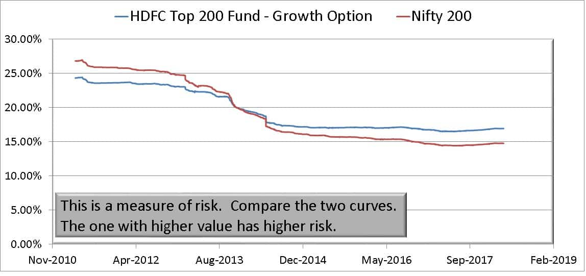 Exit HDFC Top 200 because now HDFC top 100 6 - Should I Exit HDFC Top 200 Since it has now become HDFC Top 100?