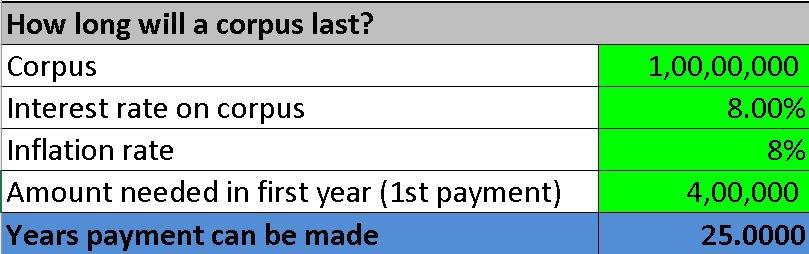 Fire calculator: how long will a corpus last? Calculator screenshot