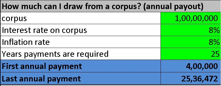 Fire calculator: how much can I draw from a corpus? Calculator screenshot