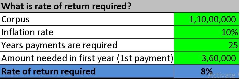 Fire calculator: what is the rate of return required? Calculator screenshot
