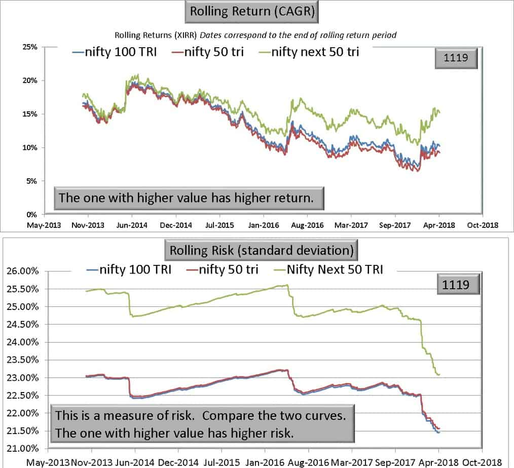 N100 N50 vs NN50 - Warning! Nifty Next 50 is NOT a large cap index!