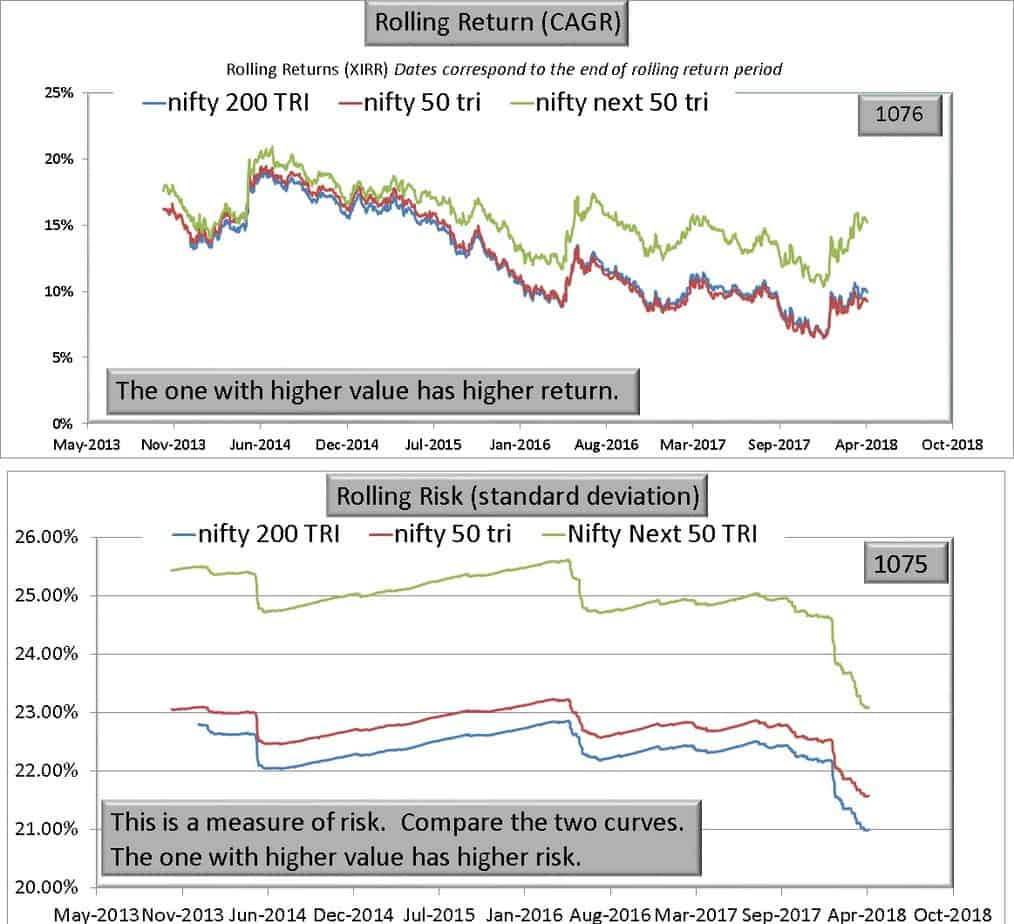 N200 N50 vs NN50 - Warning! Nifty Next 50 is NOT a large cap index!