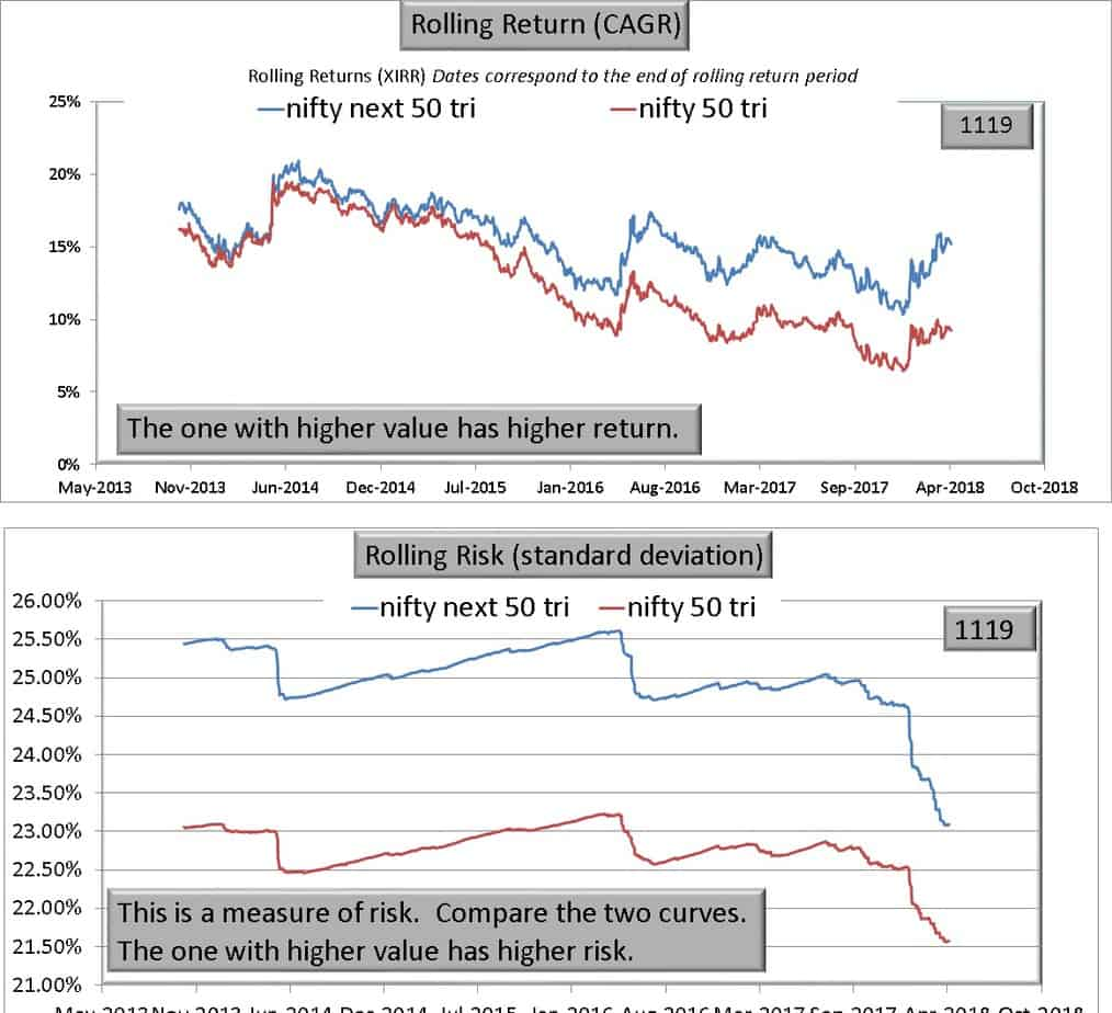 N50 vs NN50 - Warning! Nifty Next 50 is NOT a large cap index!