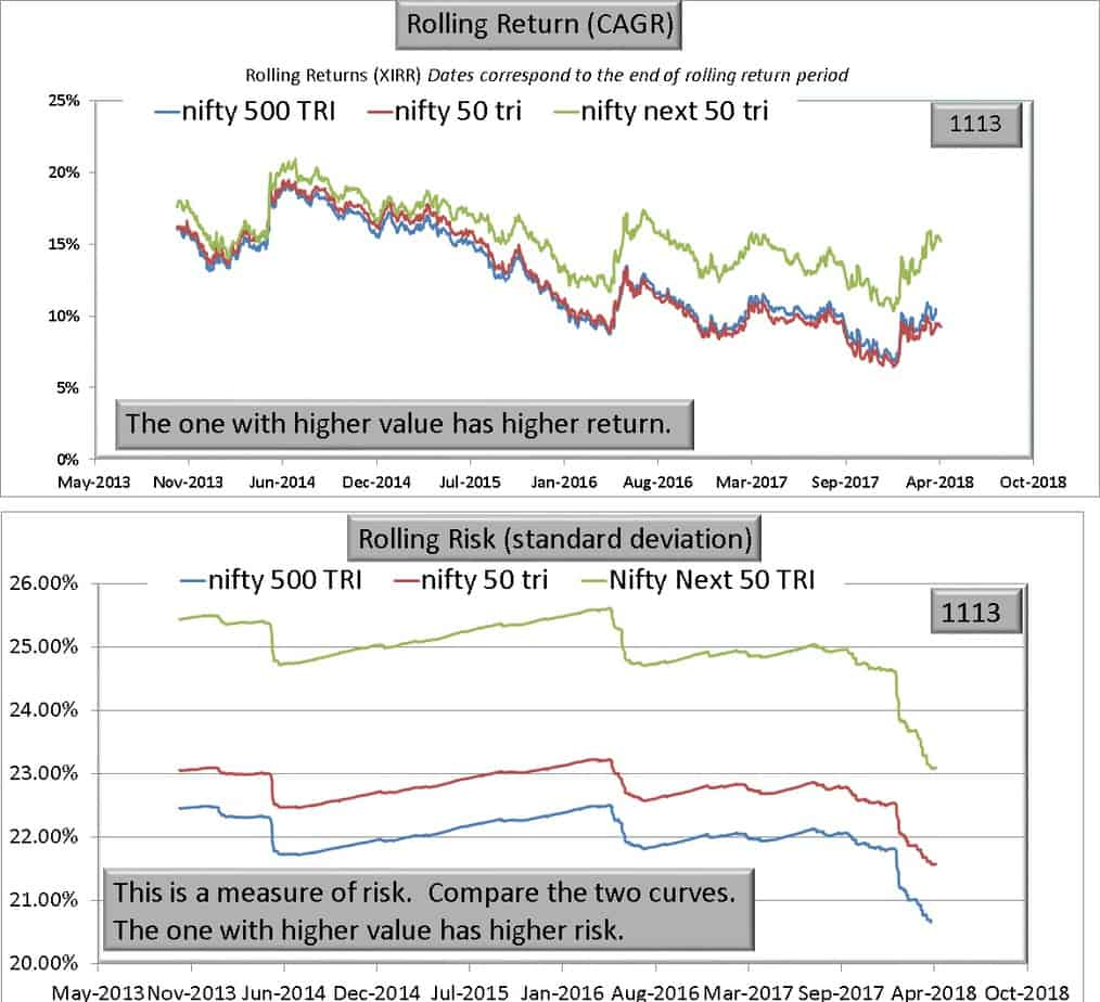 N500 N50 vs NN50 - Warning! Nifty Next 50 is NOT a large cap index!
