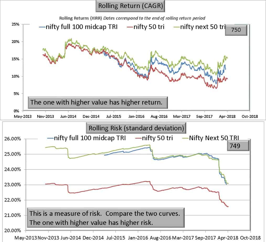 NIfty full 100 midcap N50 vs NN50 - Warning! Nifty Next 50 is NOT a large cap index!