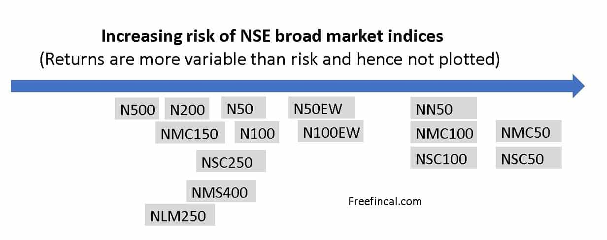 increasing risk broad market indices - Warning! Nifty Next 50 is NOT a large cap index!