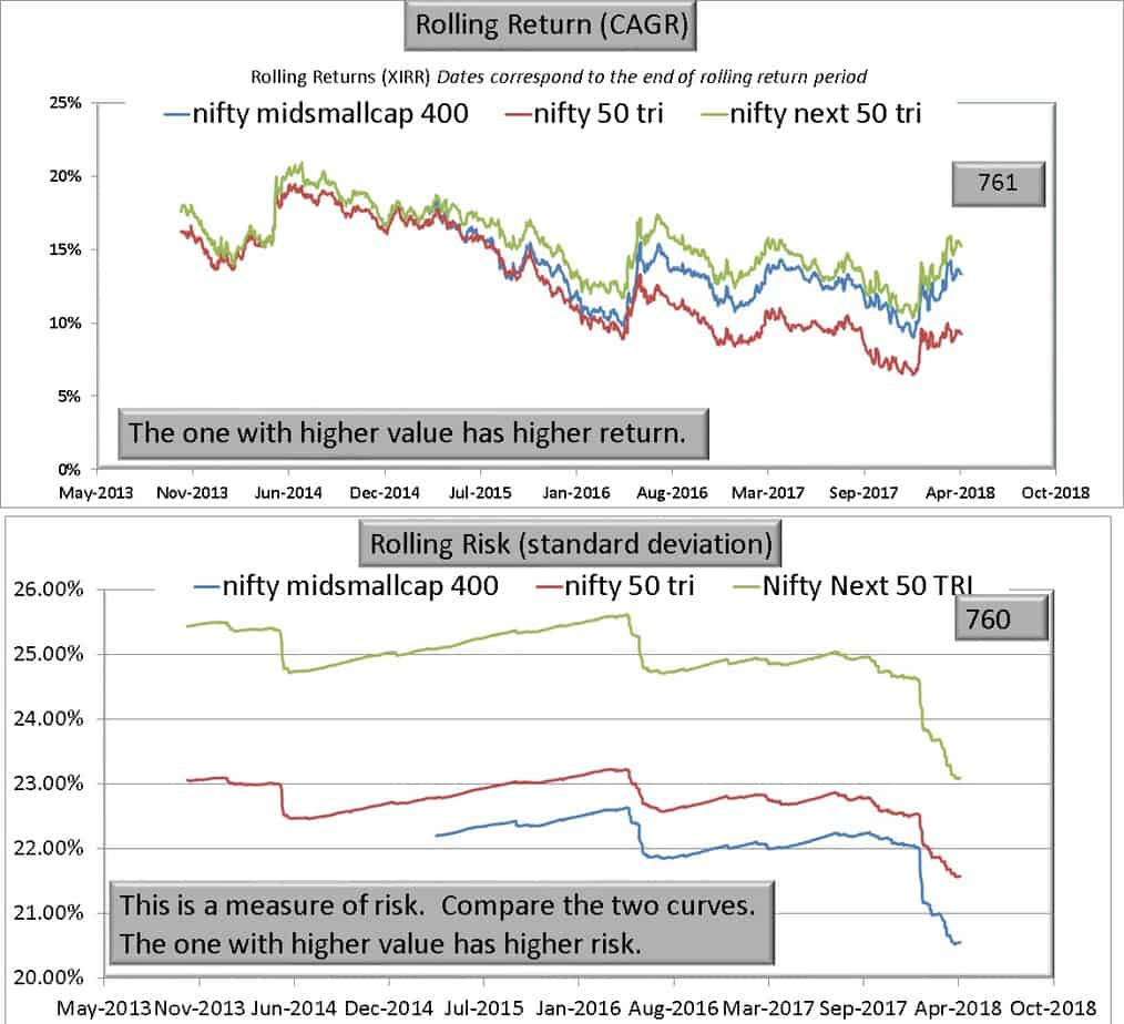 nifty midsmallcap 400 N50 vs NN50 - Warning! Nifty Next 50 is NOT a large cap index!