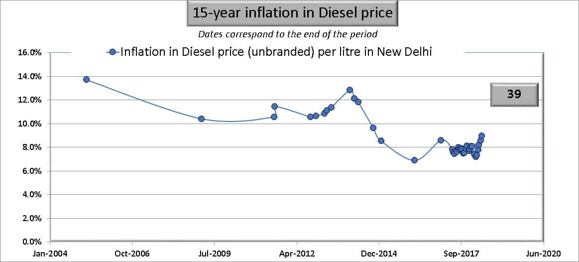 15 year inflation in diesel prices in India