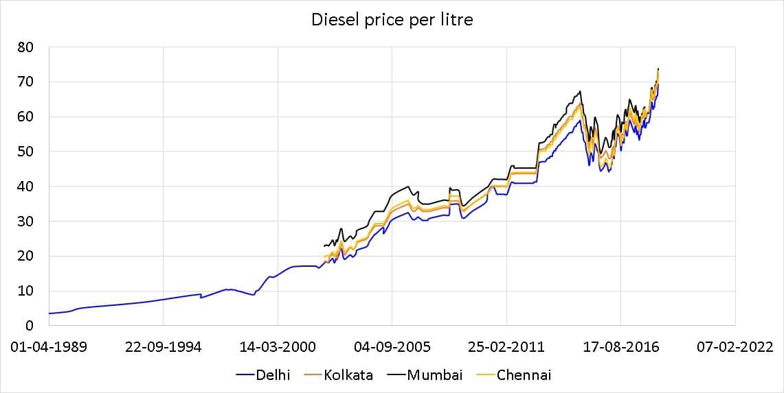 historical diesel price in India